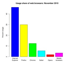 Usage share of web browser for November 2010