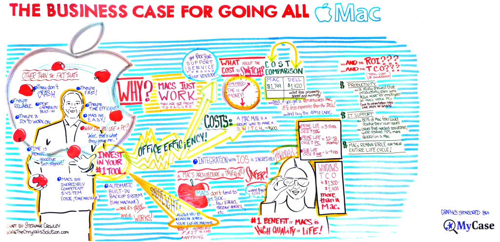 "Here's a graphic, courtesy of MyCase, that I included in the piece. This was drawn during the 2014 ABA TECHSHOW session titled, ""The Business Case for Going All Mac."" (Click the graphic to enlarge it.)"
